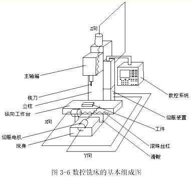 数控铣床的基本组成图